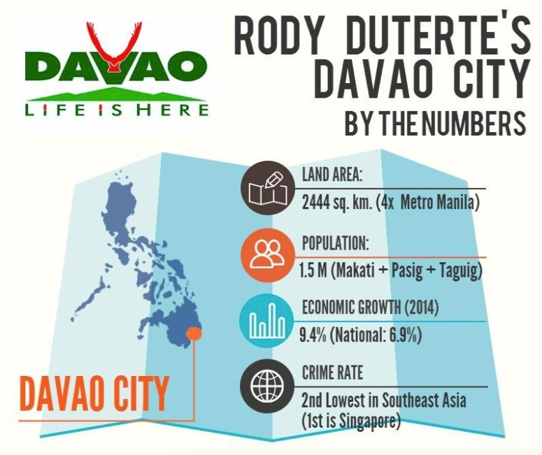 Davao numbers