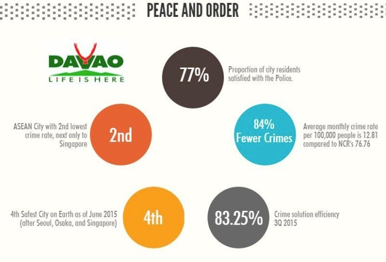 Davao peace